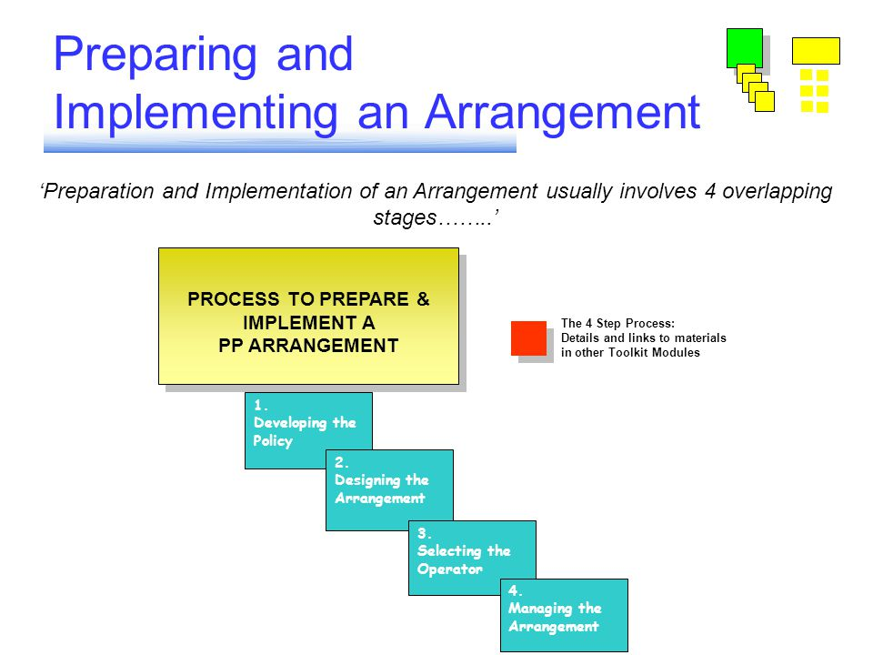 Preparing and Implementing an Arrangement 'Preparation and Implementation of an Arrangement usually involves 4 overlapping stages……..' PROCESS TO PREPARE & IMPLEMENT A PP ARRANGEMENT PROCESS TO PREPARE & IMPLEMENT A PP ARRANGEMENT 1.