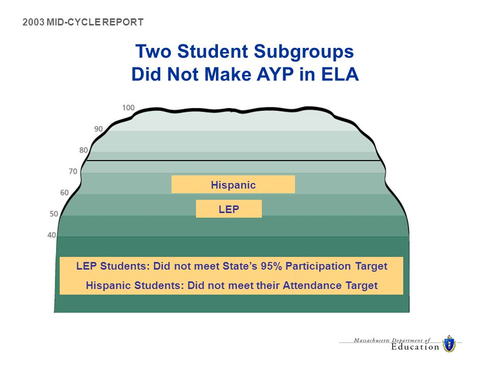 Two Student Subgroups Did Not Make AYP in ELA 2003 MID-CYCLE REPORT LEP Students: Did not meet State's 95% Participation Target Hispanic Students: Did not meet their Attendance Target Hispanic LEP