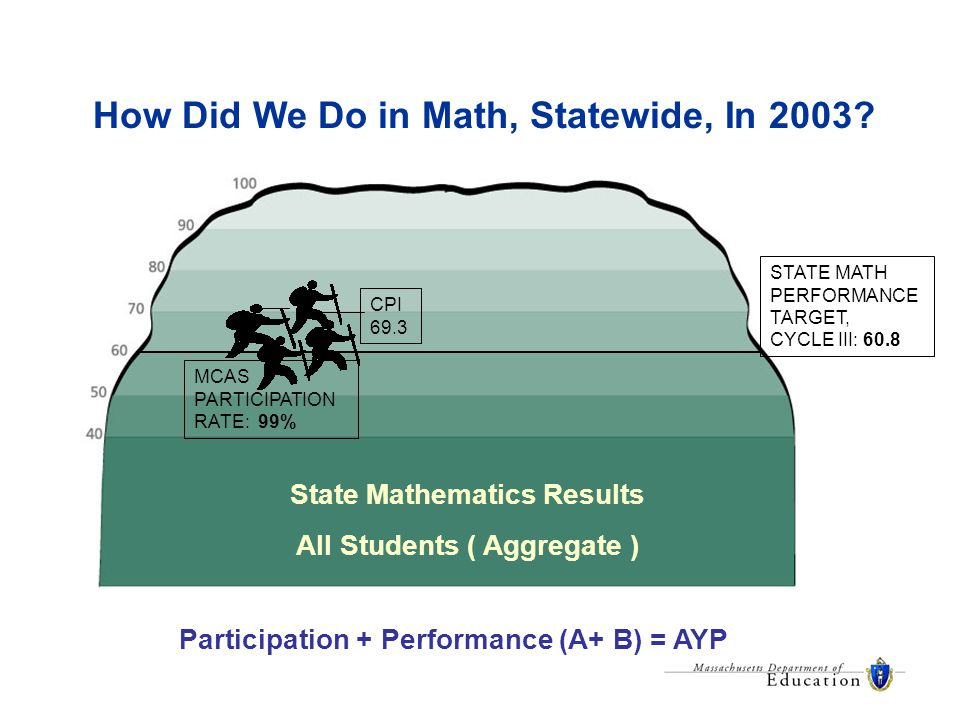 How Did We Do in Math, Statewide, In 2003.