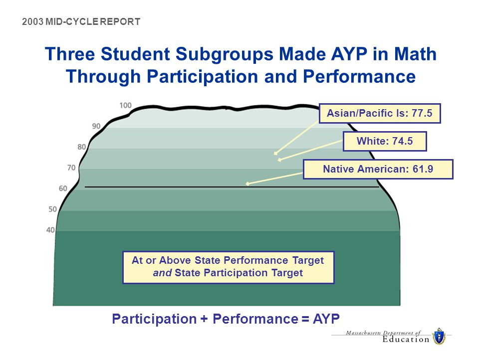 2003 MID-CYCLE REPORT Three Student Subgroups Made AYP in Math Through Participation and Performance At or Above State Performance Target and State Participation Target Participation + Performance = AYP White: 74.5 Asian/Pacific Is: 77.5 Native American: 61.9