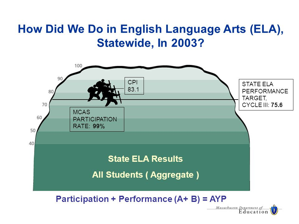 How Did We Do in English Language Arts (ELA), Statewide, In 2003.