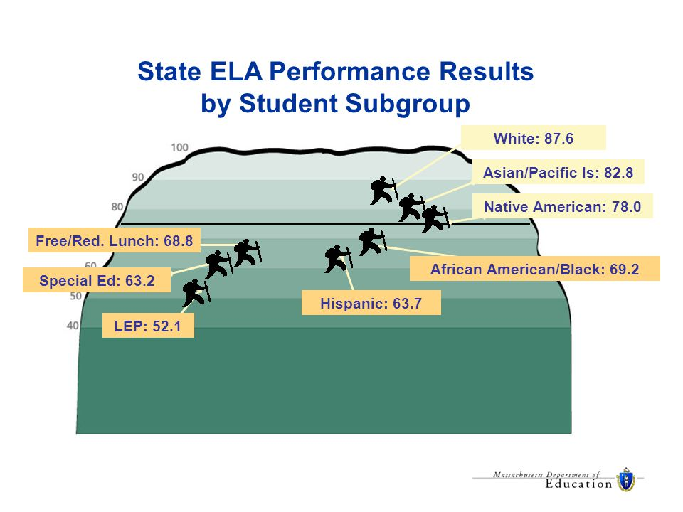 State ELA Performance Results by Student Subgroup White: 87.6 Asian/Pacific Is: 82.8 African American/Black: 69.2 Native American: 78.0 Hispanic: 63.7 LEP: 52.1 Special Ed: 63.2 Free/Red.