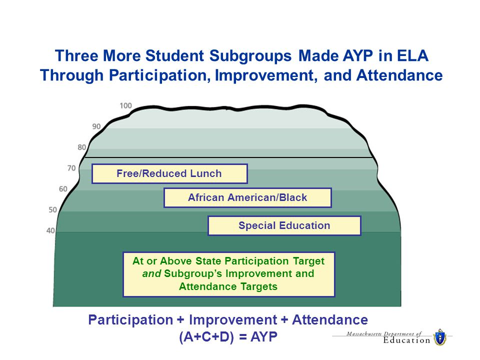 Three More Student Subgroups Made AYP in ELA Through Participation, Improvement, and Attendance At or Above State Participation Target and Subgroup's Improvement and Attendance Targets Participation + Improvement + Attendance (A+C+D) = AYP African American/Black Special Education Free/Reduced Lunch