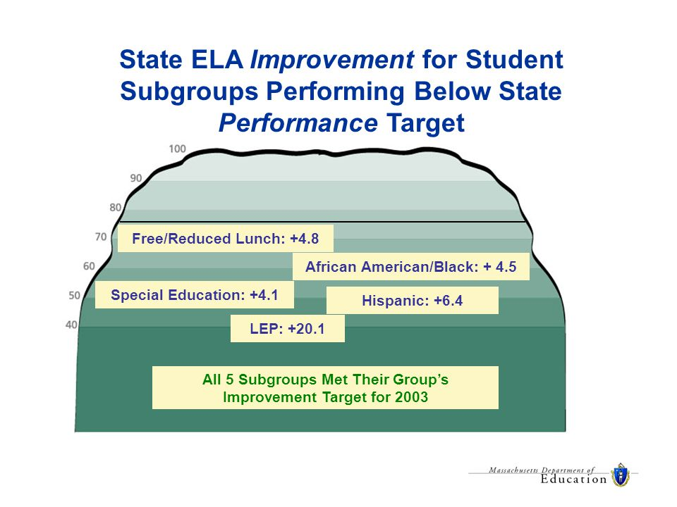 African American/Black: + 4.5 Hispanic: +6.4 LEP: +20.1 Special Education: +4.1 Free/Reduced Lunch: +4.8 State ELA Improvement for Student Subgroups Performing Below State Performance Target All 5 Subgroups Met Their Group's Improvement Target for 2003