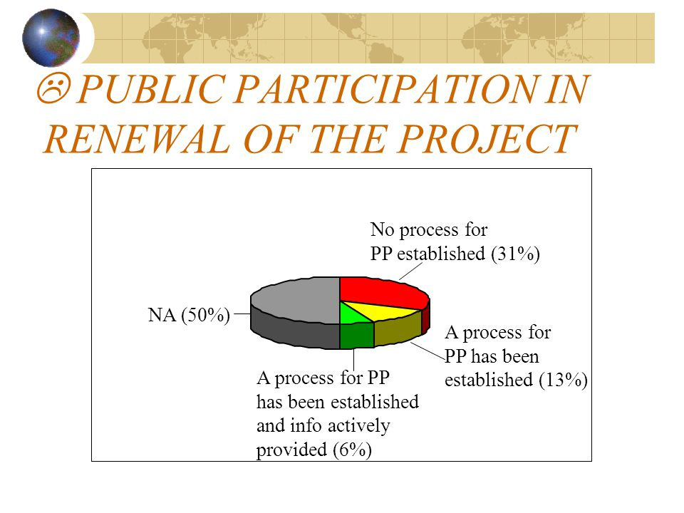  PUBLIC PARTICIPATION IN RENEWAL OF THE PROJECT No process for PP established (31%) A process for PP has been established (13%) A process for PP has