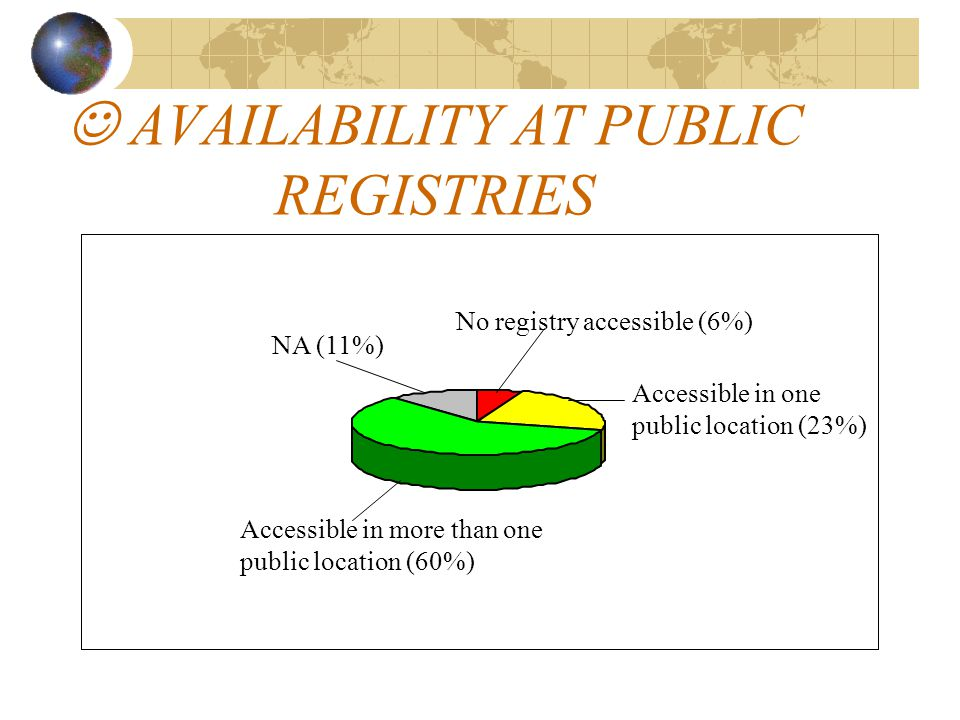 AVAILABILITY AT PUBLIC REGISTRIES No registry accessible (6%) Accessible in one public location (23%) Accessible in more than one public location (60%