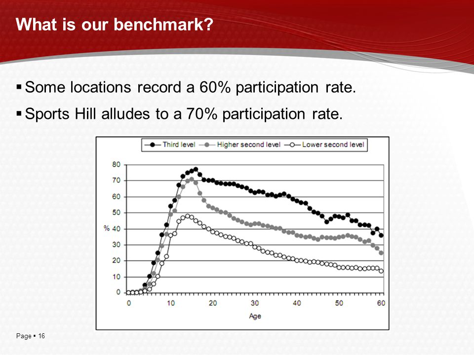 Page  16 What is our benchmark?  Some locations record a 60% participation rate.  Sports Hill alludes to a 70% participation rate.