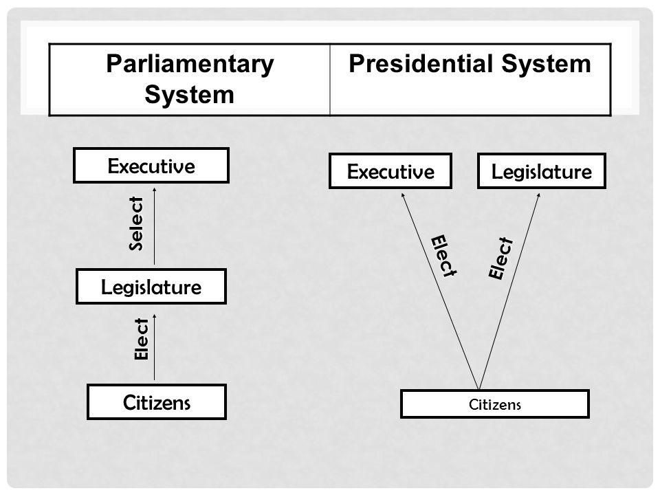 Parliamentary System Presidential System ExecutiveLegislature Citizens Legislature Executive Elect Elect Select Elect