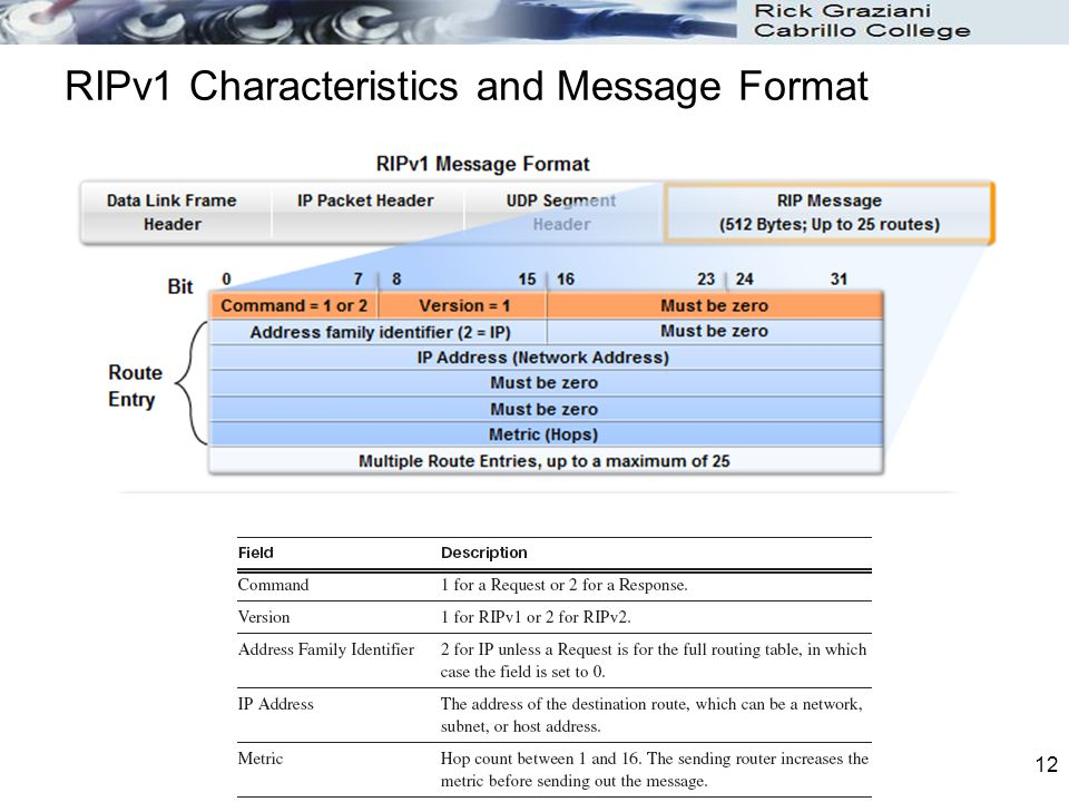 12 RIPv1 Characteristics and Message Format