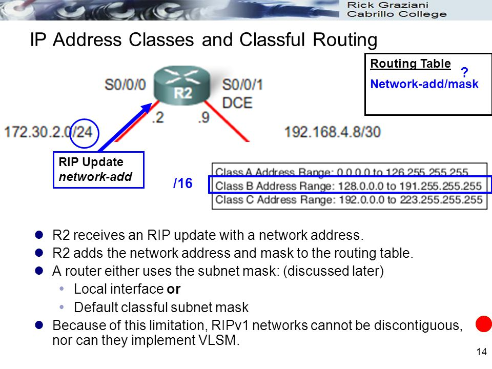 14 IP Address Classes and Classful Routing R2 receives an RIP update with a network address. R2 adds the network address and mask to the routing table