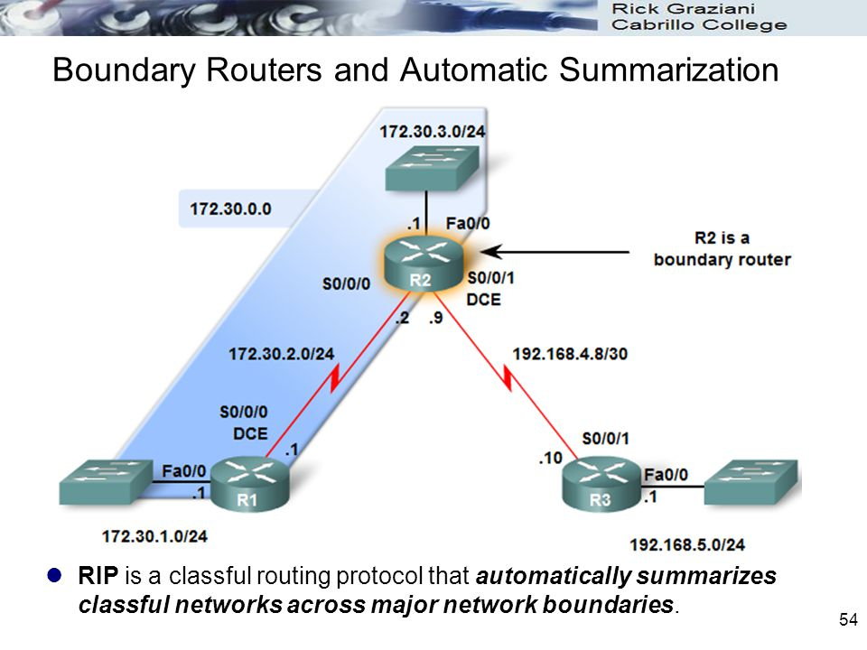 54 Boundary Routers and Automatic Summarization RIP is a classful routing protocol that automatically summarizes classful networks across major networ