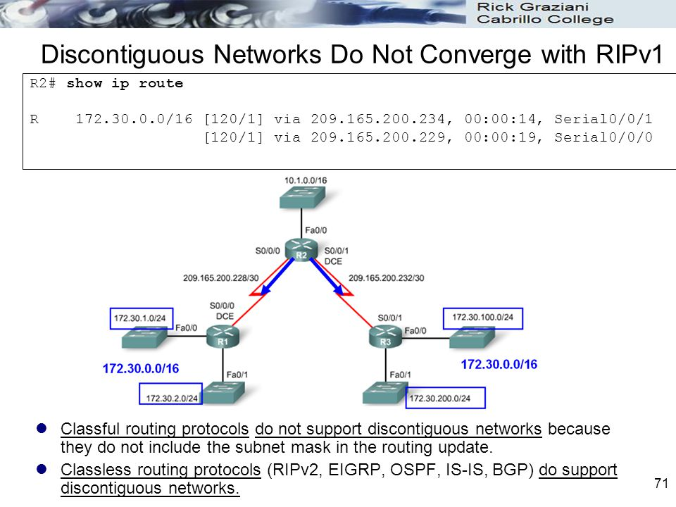71 Discontiguous Networks Do Not Converge with RIPv1 Classful routing protocols do not support discontiguous networks because they do not include the