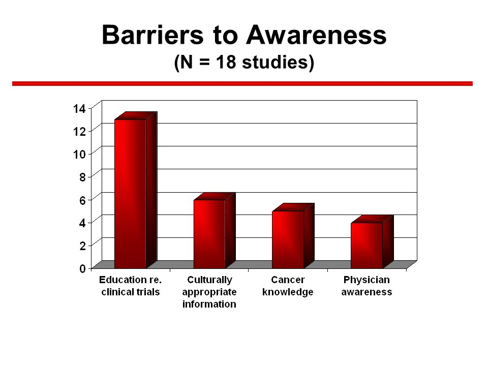 Barriers to Awareness (N = 18 studies)