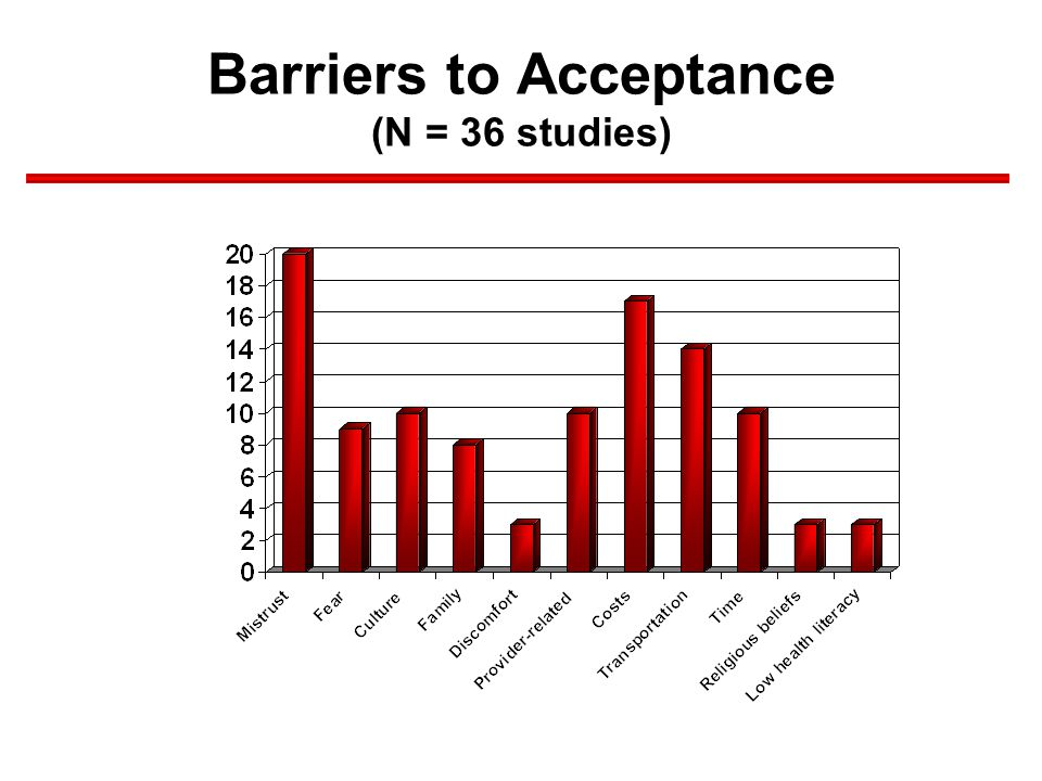 Barriers to Acceptance (N = 36 studies)