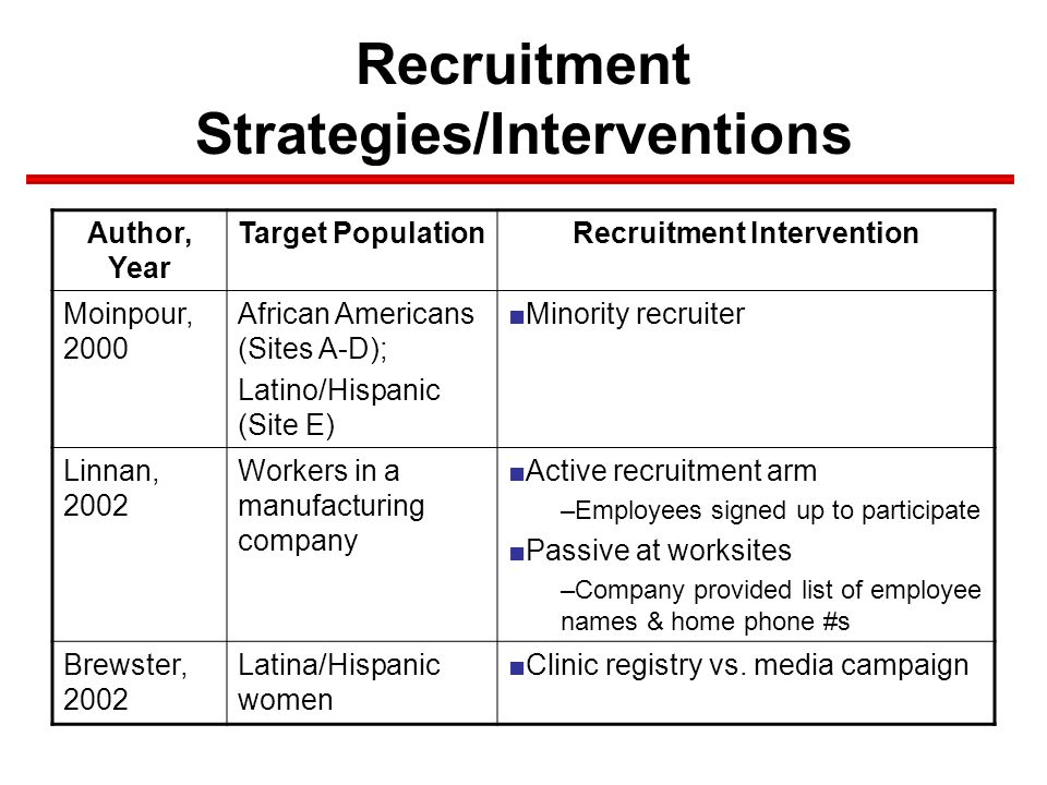Recruitment Strategies/Interventions Author, Year Target PopulationRecruitment Intervention Moinpour, 2000 African Americans (Sites A-D); Latino/Hispanic (Site E) ■Minority recruiter Linnan, 2002 Workers in a manufacturing company ■Active recruitment arm –Employees signed up to participate ■Passive at worksites –Company provided list of employee names & home phone #s Brewster, 2002 Latina/Hispanic women ■Clinic registry vs.