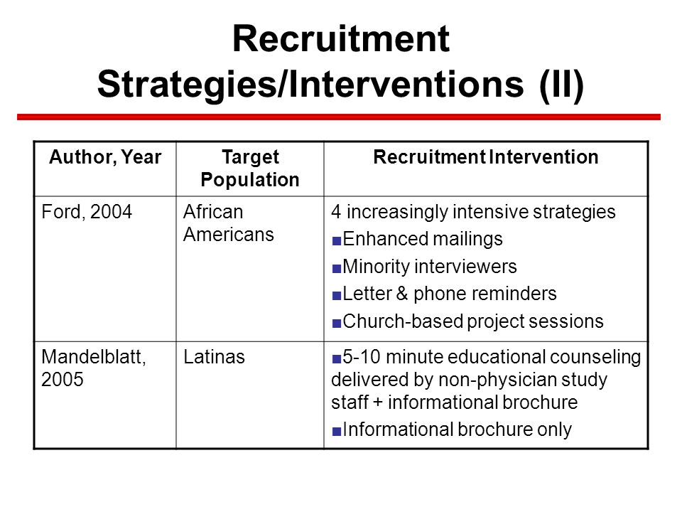 Recruitment Strategies/Interventions (II) Author, YearTarget Population Recruitment Intervention Ford, 2004African Americans 4 increasingly intensive strategies ■Enhanced mailings ■Minority interviewers ■Letter & phone reminders ■Church-based project sessions Mandelblatt, 2005 Latinas■5-10 minute educational counseling delivered by non-physician study staff + informational brochure ■Informational brochure only