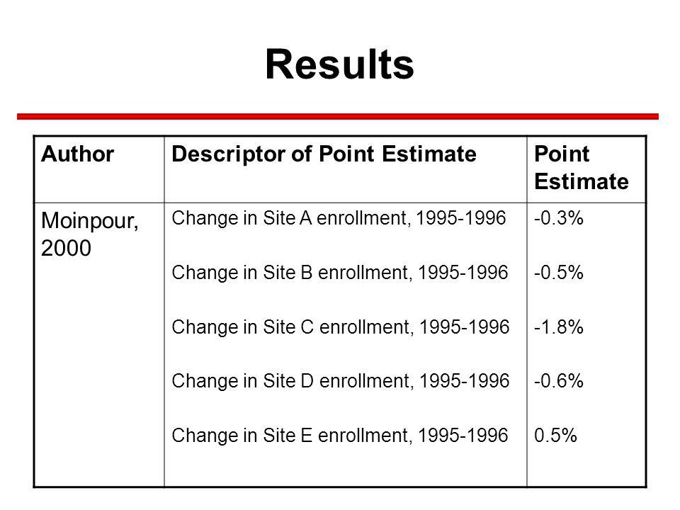 Results AuthorDescriptor of Point EstimatePoint Estimate Moinpour, 2000 Change in Site A enrollment, 1995-1996 Change in Site B enrollment, 1995-1996
