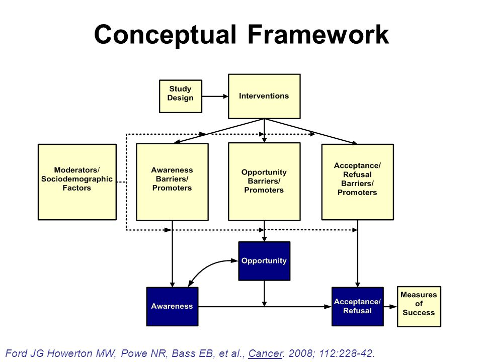 Conceptual Framework Ford JG Howerton MW, Powe NR, Bass EB, et al., Cancer. 2008; 112:228-42.