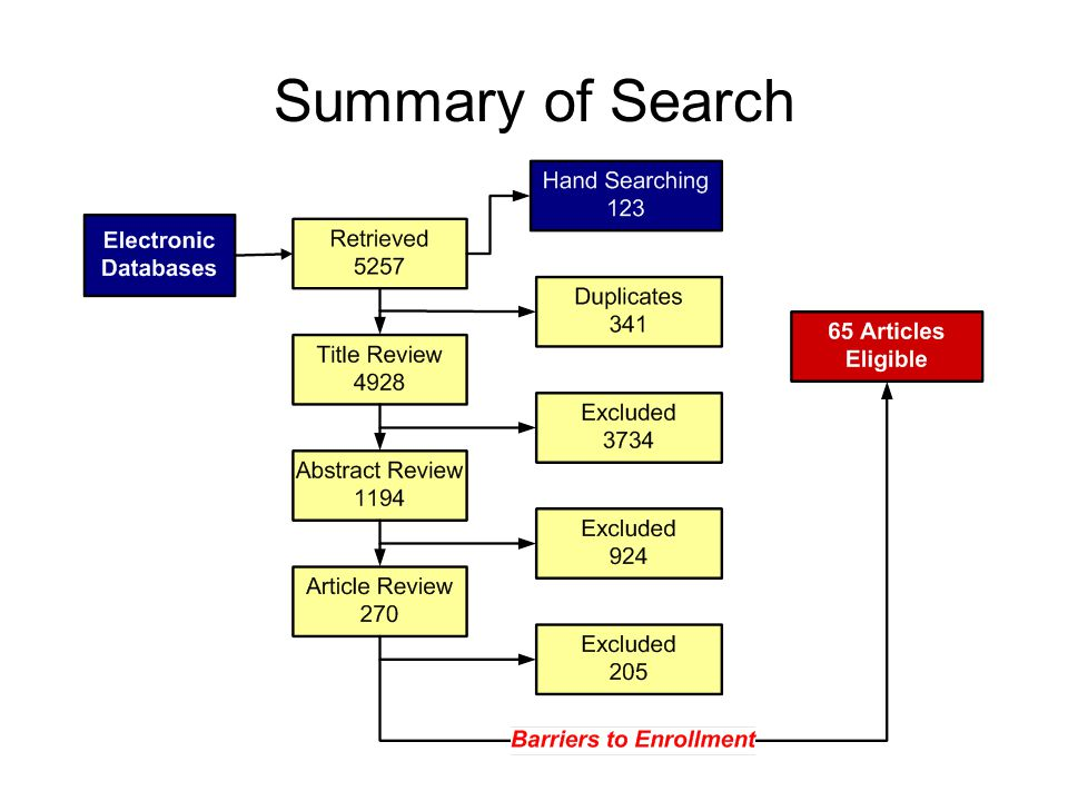 Summary of Search