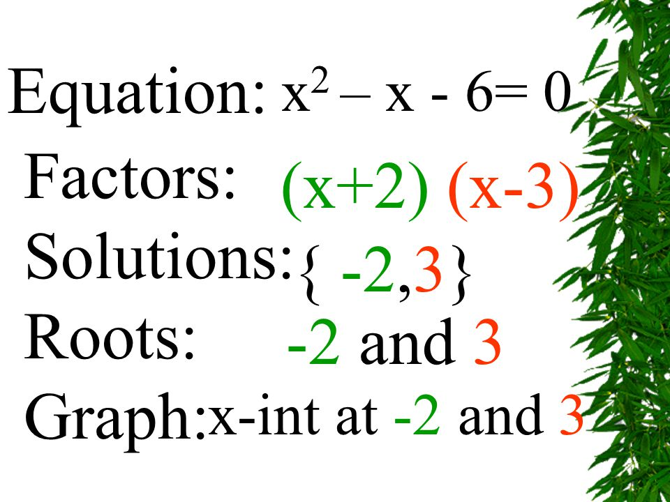 x 2 – x - 6= 0 Factors: Solutions: Roots: Graph: (x+2) (x-3) { -2,3} -2 and 3 x-int at -2 and 3 Equation: