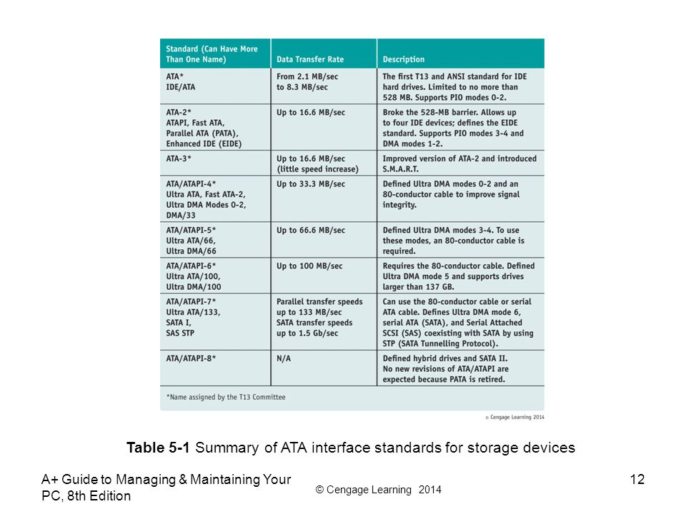 © Cengage Learning 2014 A+ Guide to Managing & Maintaining Your PC, 8th Edition 12 Table 5-1 Summary of ATA interface standards for storage devices