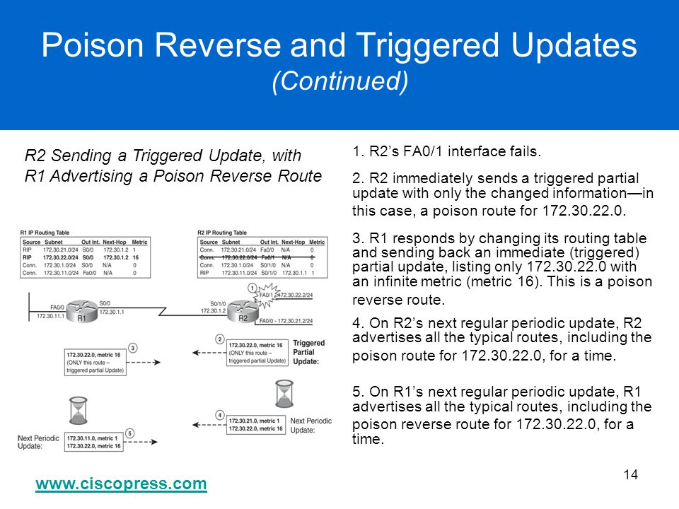 www.ciscopress.com 14 Poison Reverse and Triggered Updates (Continued) 1. R2's FA0/1 interface fails. 2. R2 immediately sends a triggered partial upda