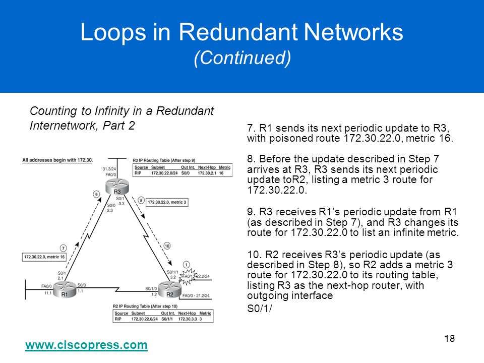 www.ciscopress.com 18 Loops in Redundant Networks (Continued) Counting to Infinity in a Redundant Internetwork, Part 2 7. R1 sends its next periodic u