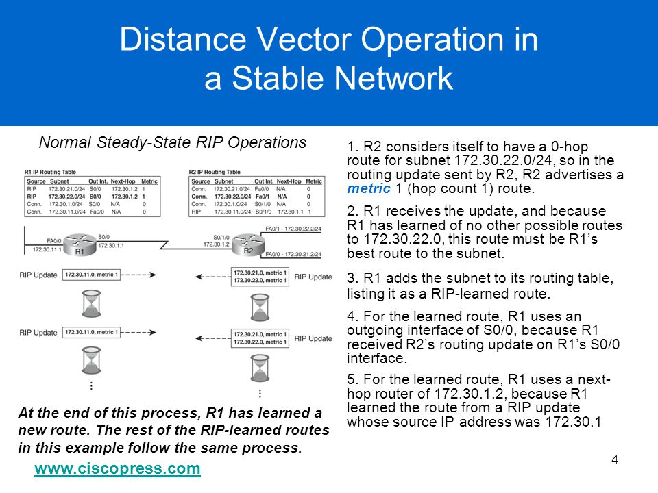www.ciscopress.com 4 Distance Vector Operation in a Stable Network 1. R2 considers itself to have a 0-hop route for subnet 172.30.22.0/24, so in the r