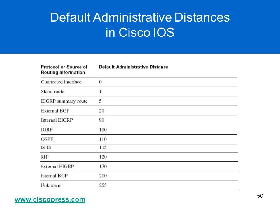 www.ciscopress.com 50 Default Administrative Distances in Cisco IOS