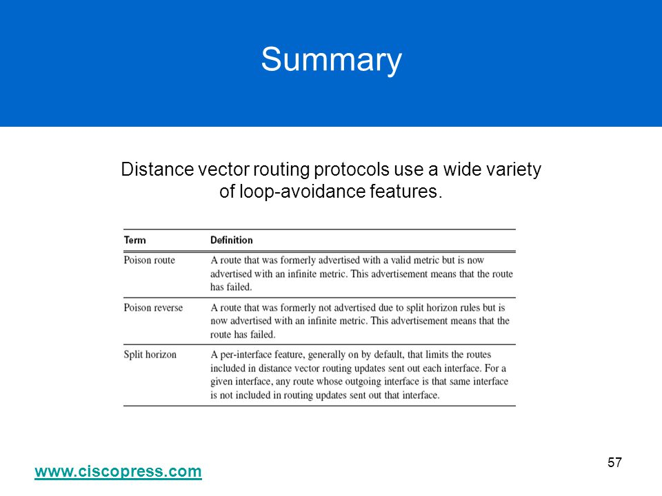 www.ciscopress.com 57 Summary Distance vector routing protocols use a wide variety of loop-avoidance features.