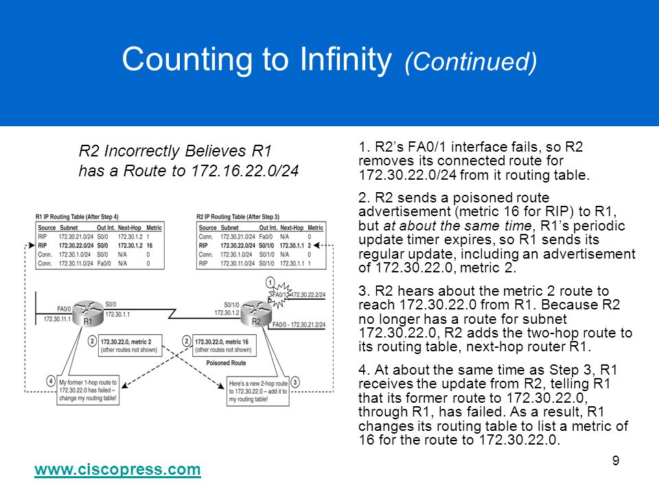 www.ciscopress.com 9 Counting to Infinity (Continued) 1. R2's FA0/1 interface fails, so R2 removes its connected route for 172.30.22.0/24 from it rout