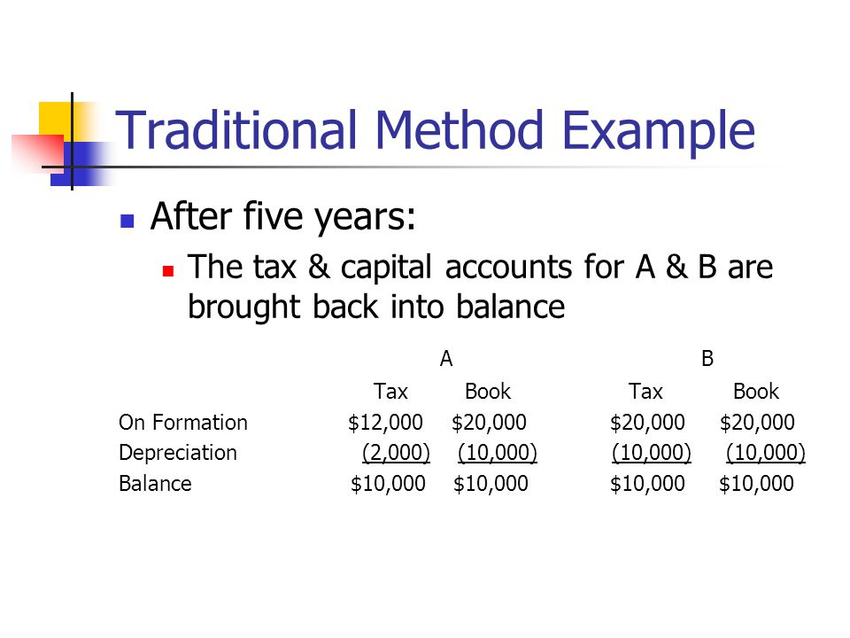 Traditional Method Example After five years: The tax & capital accounts for A & B are brought back into balance A B Tax BookTax Book On Formation $12,000 $20,000 $20,000 $20,000 Depreciation (2,000) (10,000) (10,000) (10,000) Balance $10,000 $10,000 $10,000 $10,000
