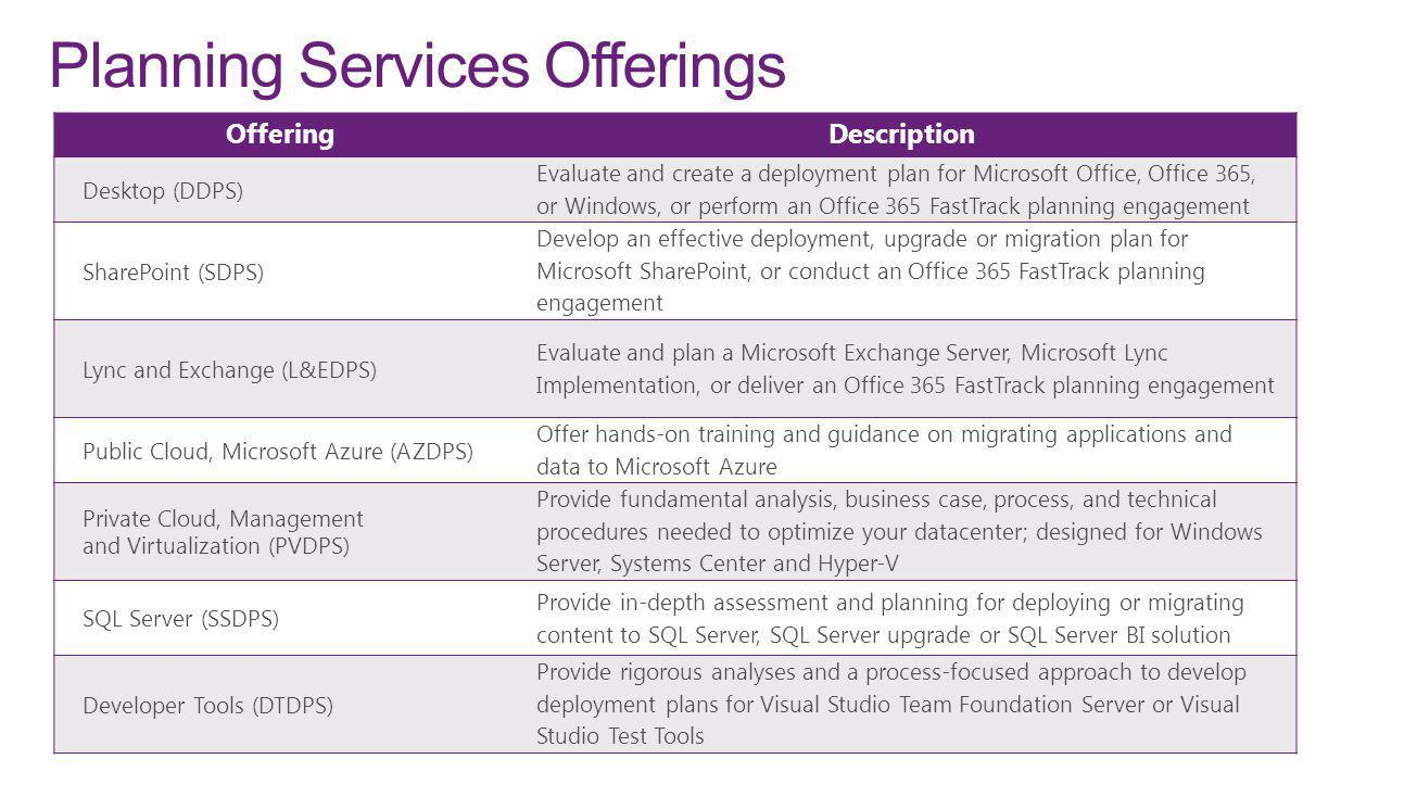 Planning Services Offerings OfferingDescription Desktop (DDPS) Evaluate and create a deployment plan for Microsoft Office, Office 365, or Windows, or perform an Office 365 FastTrack planning engagement SharePoint (SDPS) Develop an effective deployment, upgrade or migration plan for Microsoft SharePoint, or conduct an Office 365 FastTrack planning engagement Lync and Exchange (L&EDPS) Evaluate and plan a Microsoft Exchange Server, Microsoft Lync Implementation, or deliver an Office 365 FastTrack planning engagement Public Cloud, Microsoft Azure (AZDPS) Offer hands-on training and guidance on migrating applications and data to Microsoft Azure Private Cloud, Management and Virtualization (PVDPS) Provide fundamental analysis, business case, process, and technical procedures needed to optimize your datacenter; designed for Windows Server, Systems Center and Hyper-V SQL Server (SSDPS) Provide in-depth assessment and planning for deploying or migrating content to SQL Server, SQL Server upgrade or SQL Server BI solution Developer Tools (DTDPS) Provide rigorous analyses and a process-focused approach to develop deployment plans for Visual Studio Team Foundation Server or Visual Studio Test Tools