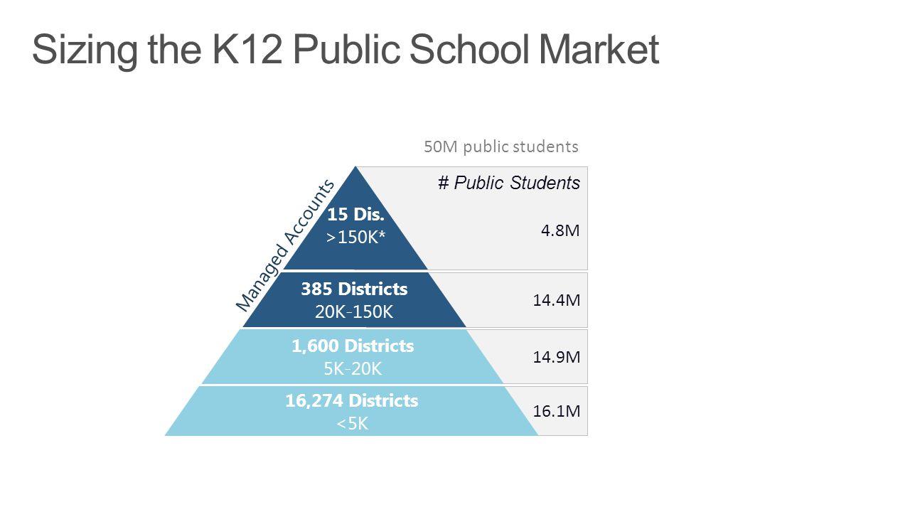 * Students per district 50M public students 4.8M 14.4M 14.9M 16.1M Managed Accounts 385 Districts 20K-150K 15 Dis. >150K* 16,274 Districts <5K 1,600 D