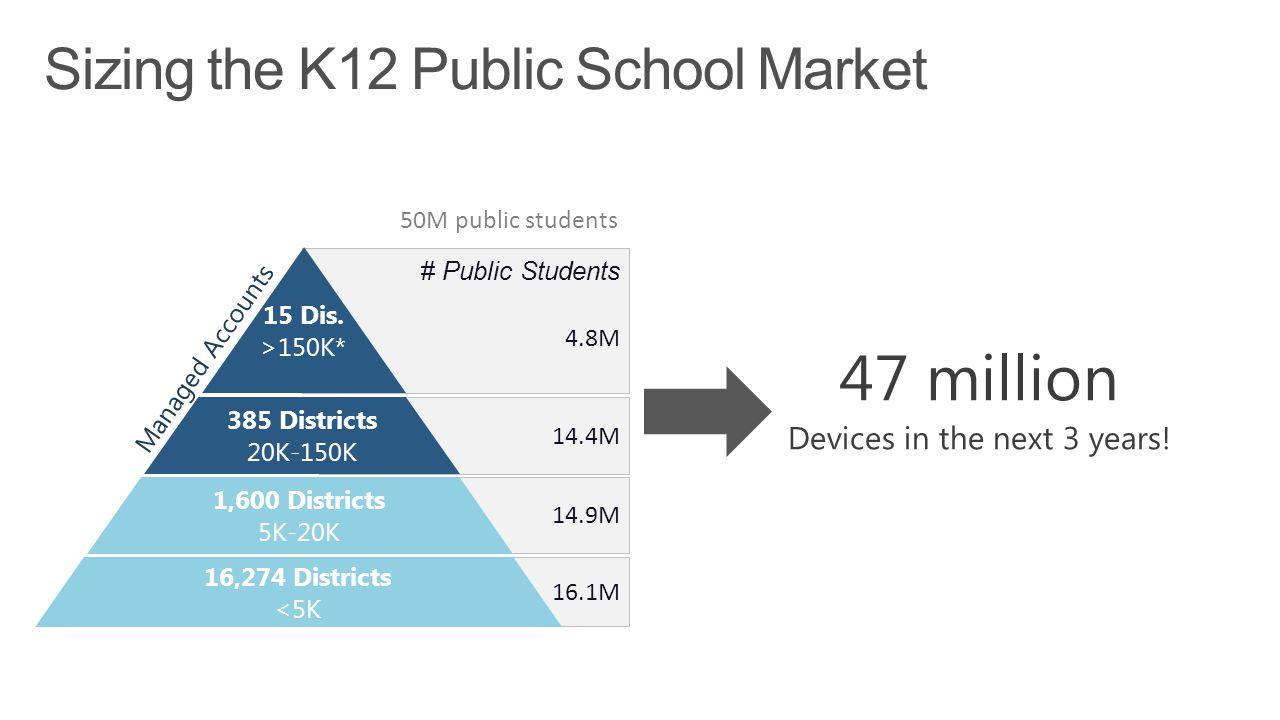 * Students per district 50M public students 4.8M 14.4M 14.9M 16.1M Managed Accounts 385 Districts 20K-150K 15 Dis.