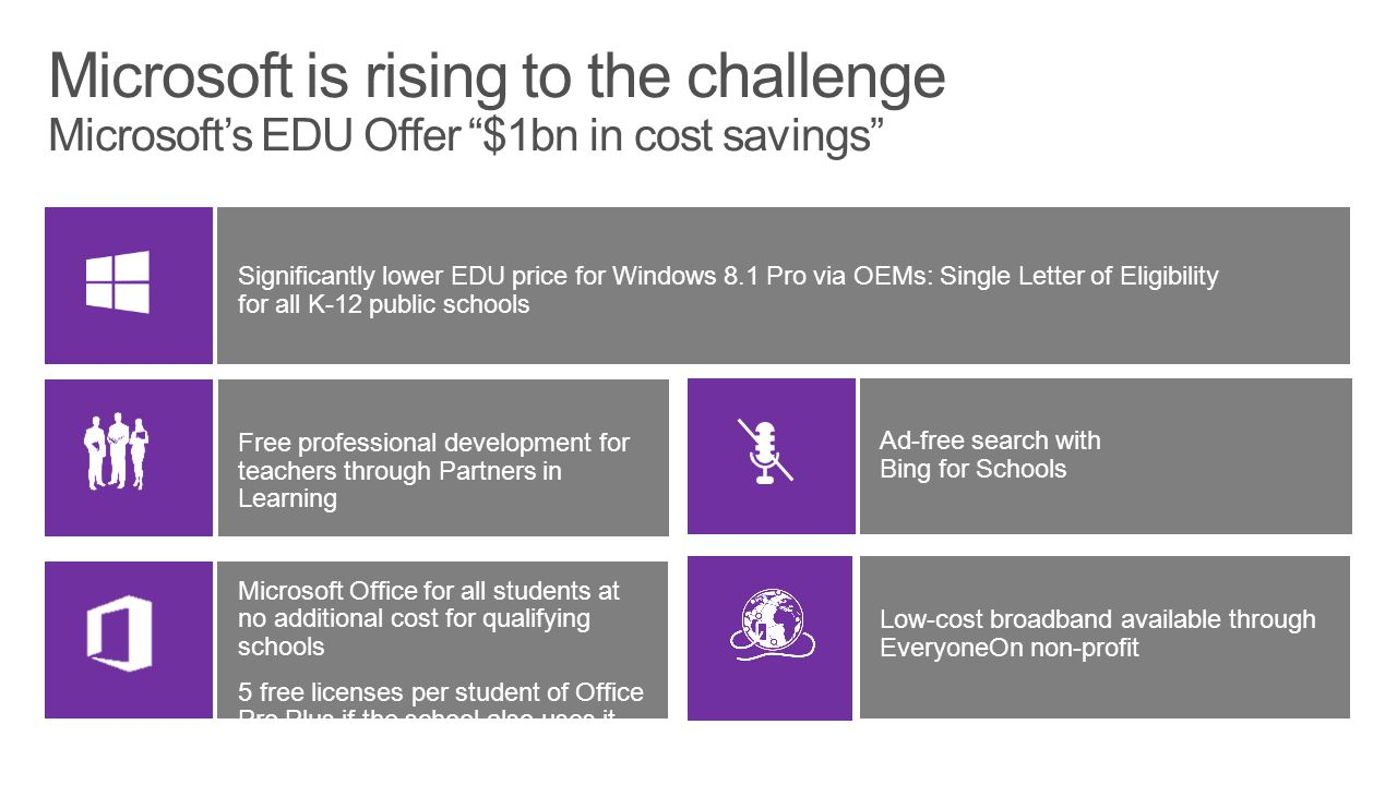 Microsoft Office for all students at no additional cost for qualifying schools 5 free licenses per student of Office Pro Plus if the school also uses