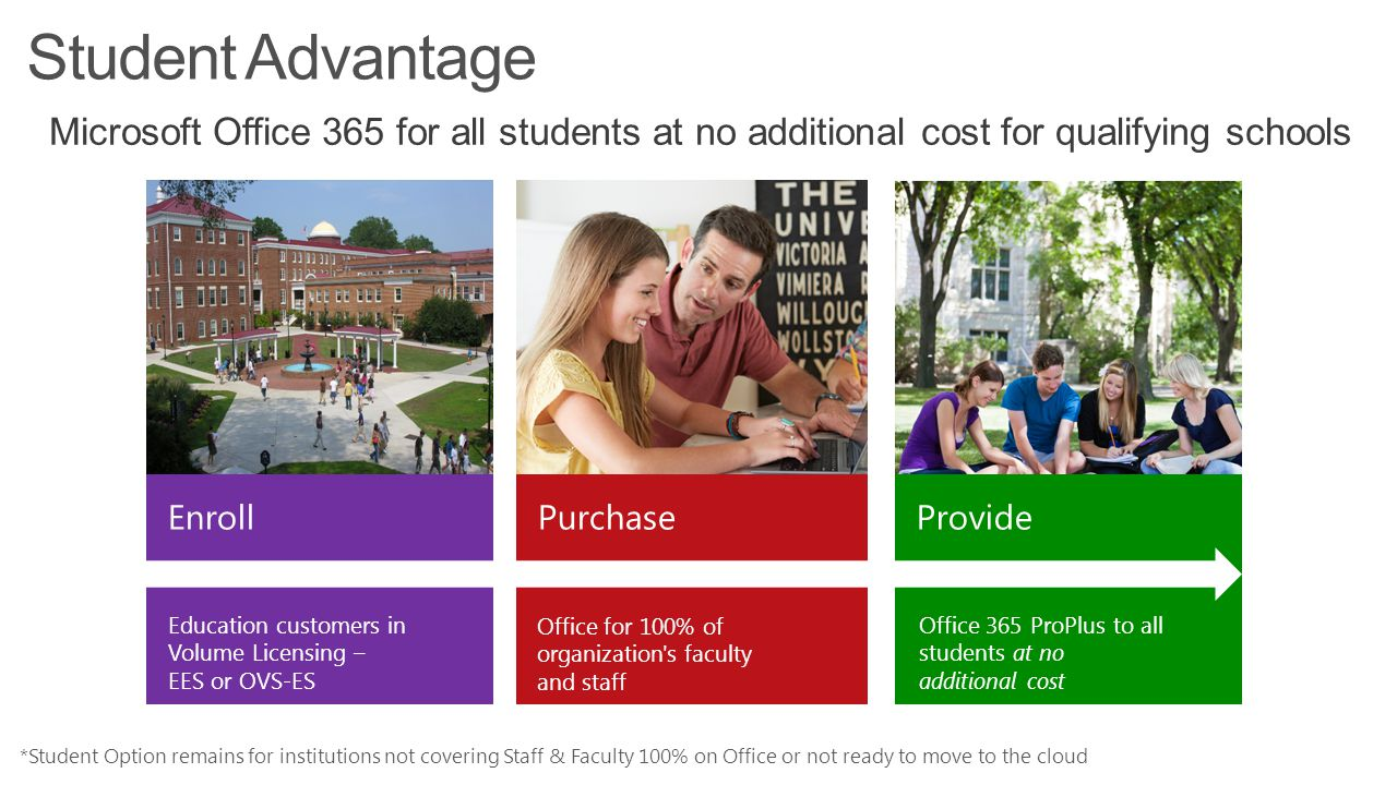 Enroll Purchase Provide Office 365 ProPlus to all students at no additional cost Office for 100% of organization's faculty and staff Education custome