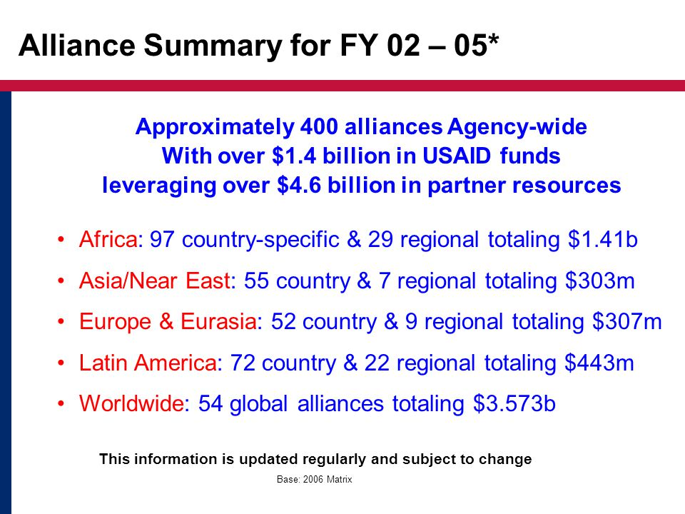 Alliance Summary for FY 02 – 05* Approximately 400 alliances Agency-wide With over $1.4 billion in USAID funds leveraging over $4.6 billion in partner resources Africa: 97 country-specific & 29 regional totaling $1.41b Asia/Near East: 55 country & 7 regional totaling $303m Europe & Eurasia: 52 country & 9 regional totaling $307m Latin America: 72 country & 22 regional totaling $443m Worldwide: 54 global alliances totaling $3.573b This information is updated regularly and subject to change Base: 2006 Matrix