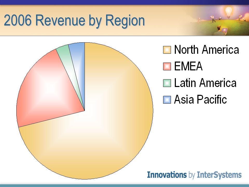 2006 Revenue by Region