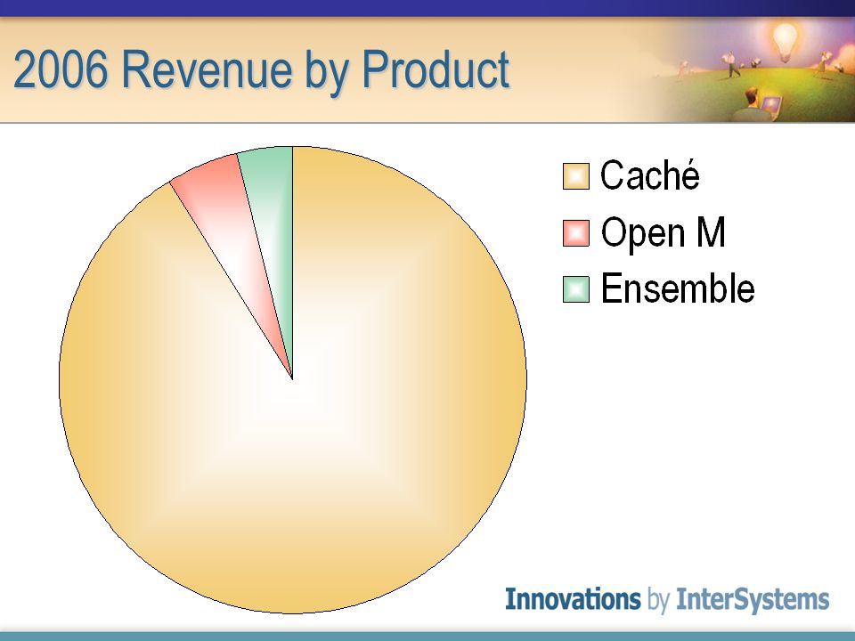 2006 Revenue by Product