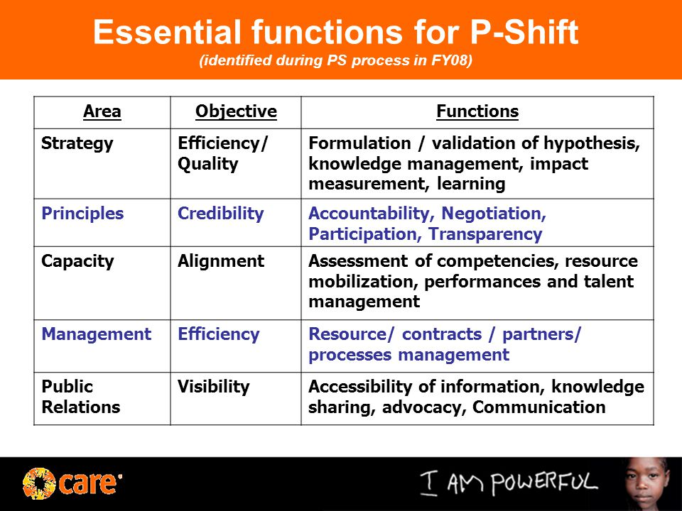 Essential functions for P-Shift (identified during PS process in FY08) AreaObjectiveFunctions StrategyEfficiency/ Quality Formulation / validation of hypothesis, knowledge management, impact measurement, learning PrinciplesCredibilityAccountability, Negotiation, Participation, Transparency CapacityAlignmentAssessment of competencies, resource mobilization, performances and talent management ManagementEfficiencyResource/ contracts / partners/ processes management Public Relations VisibilityAccessibility of information, knowledge sharing, advocacy, Communication