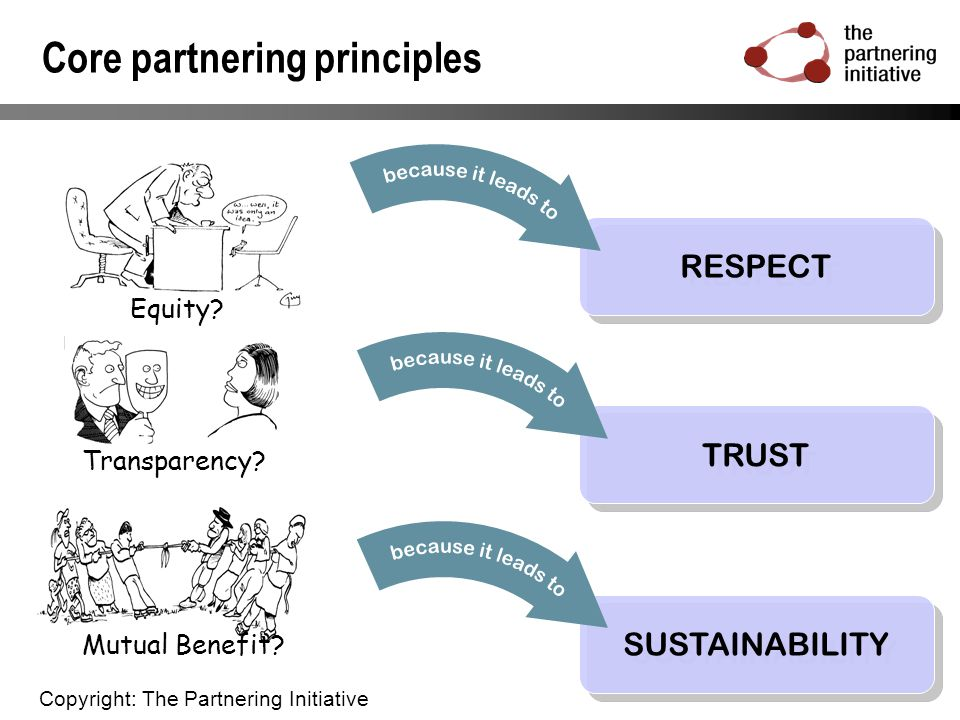 RESPECT Core partnering principles TRUST SUSTAINABILITY Equity? Transparency? Mutual Benefit? Copyright: The Partnering Initiative