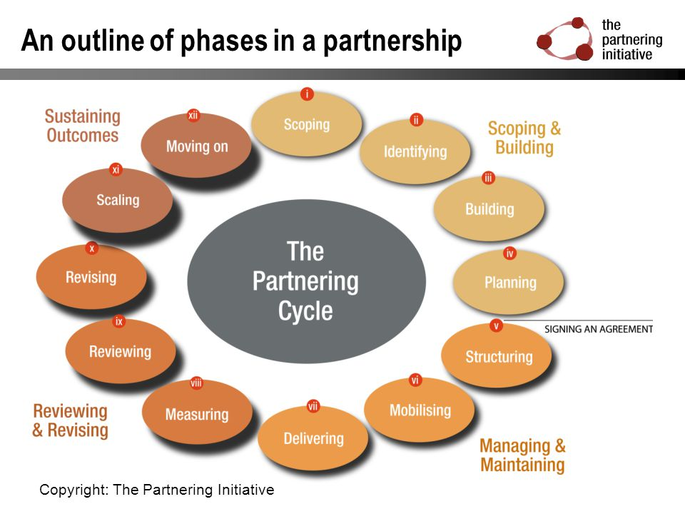 Common partnering challenges: Within the partnership: Partners not giving the partnership or its projects priority Unresolved disagreements / approaches that are too divergent Differences of organisational culture / expectations / delivery timescales Changes of key personnel (eg turnover of staff in some of the partner organisations) Beyond the partnership: Scepticism about the partnership from key stakeholders Unwillingness / inability to engage with the partnership An inadequate / hostile enabling environment Copyright: The Partnering Initiative