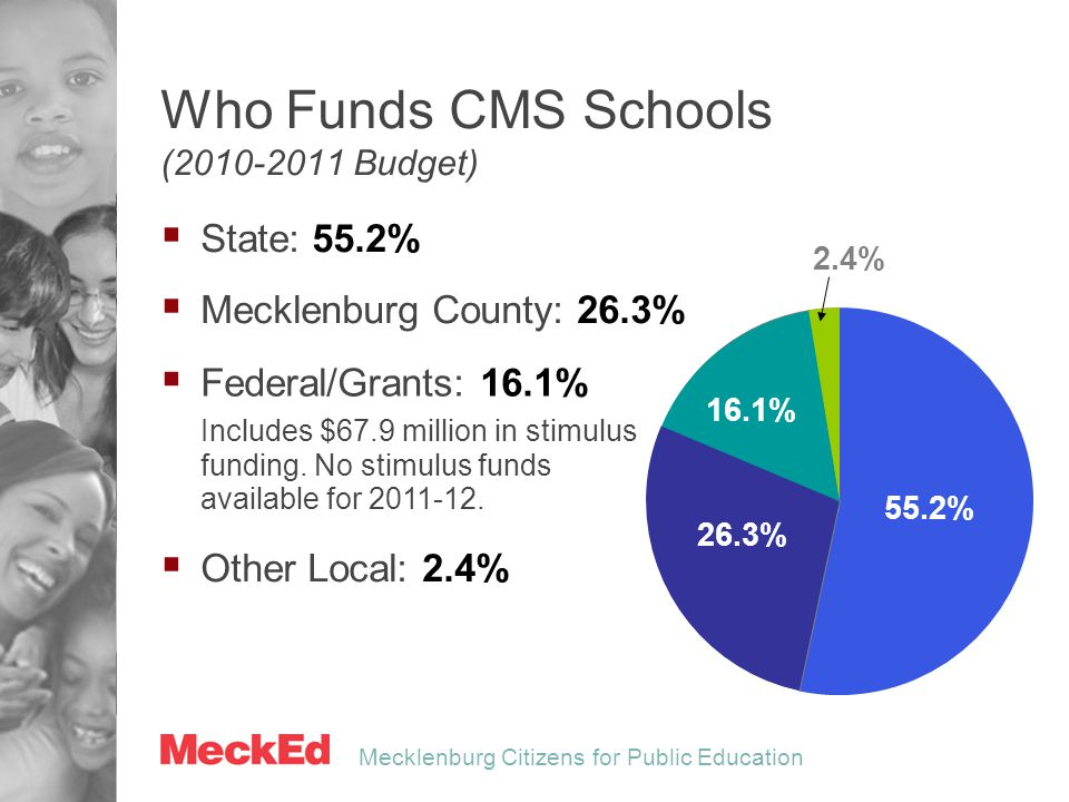 Mecklenburg Citizens for Public Education  Other Local: 2.4%  Federal/Grants: 16.1% Includes $67.9 million in stimulus funding. No stimulus funds av