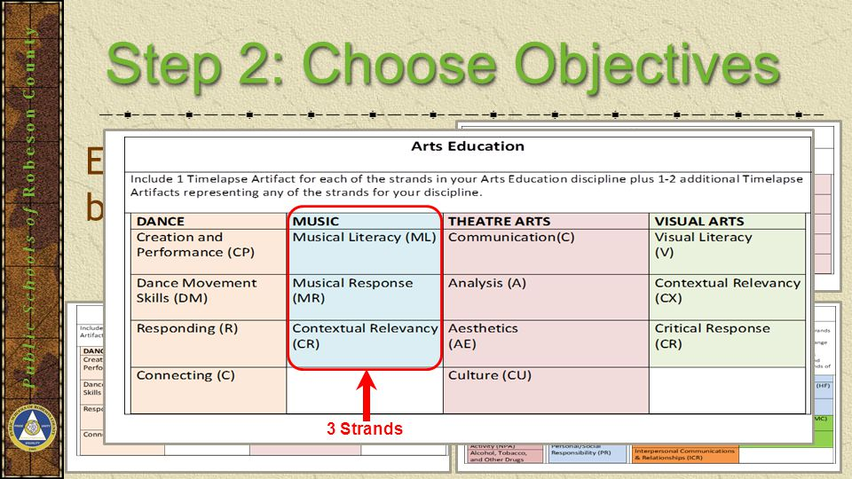 Public Schools of Robeson County Step 2: Choose Objectives Each strand MUST be represented 3 Strands