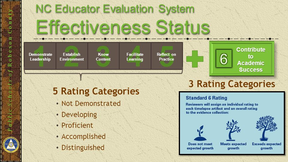 Public Schools of Robeson County 5 Rating Categories Not Demonstrated Developing Proficient Accomplished Distinguished 1 5432 Demonstrate Leadership Establish Environment Know Content Facilitate Learning Reflect on Practice 3 Rating Categories NC Educator Evaluation System Effectiveness Status NC Educator Evaluation System Effectiveness Status Contribute to Academic Success