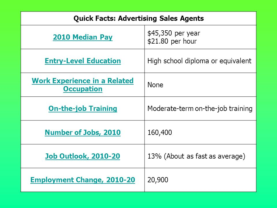 Quick Facts: Advertising Sales Agents 2010 Median Pay $45,350 per year $21.80 per hour Entry-Level EducationHigh school diploma or equivalent Work Exp
