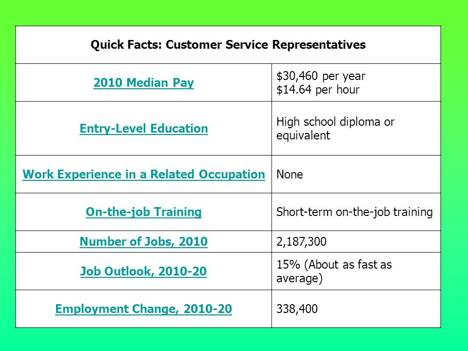 Quick Facts: Customer Service Representatives 2010 Median Pay $30,460 per year $14.64 per hour Entry-Level Education High school diploma or equivalent