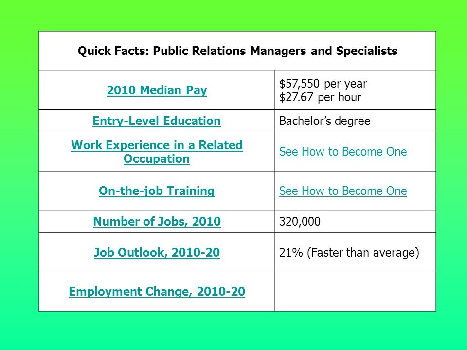 Quick Facts: Public Relations Managers and Specialists 2010 Median Pay $57,550 per year $27.67 per hour Entry-Level EducationBachelor's degree Work Ex