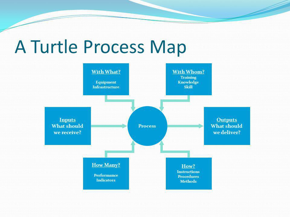 A Turtle Process Map Inputs What should we receive? Outputs What should we deliver? Process How? Instructions Procedures Methods How Many? Performance
